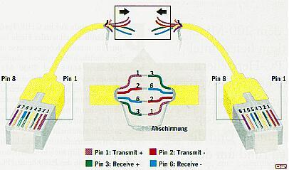 ... verwendet man ein gekreuztes kabel crossover kabel also kurz 1 3 2 6